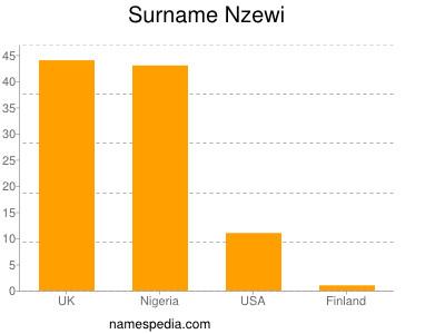 Familiennamen Nzewi