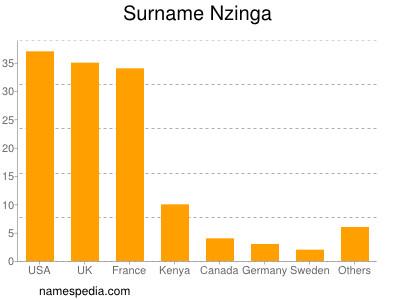 Familiennamen Nzinga