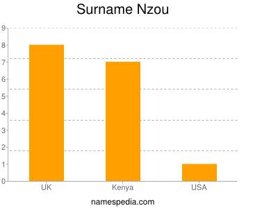 Familiennamen Nzou