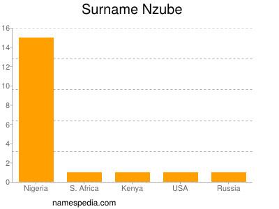 Familiennamen Nzube