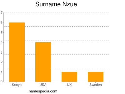 Familiennamen Nzue