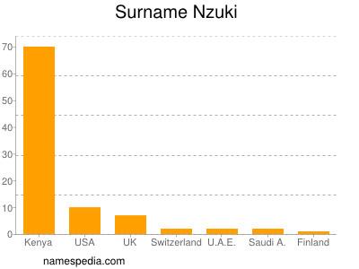 Familiennamen Nzuki