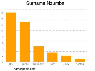 Familiennamen Nzumba