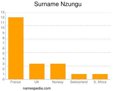 Familiennamen Nzungu