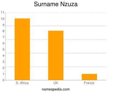 Familiennamen Nzuza