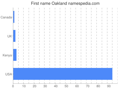 Given name Oakland