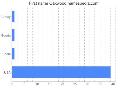Given name Oakwood