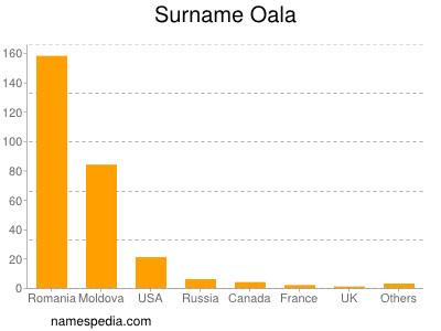 Surname Oala