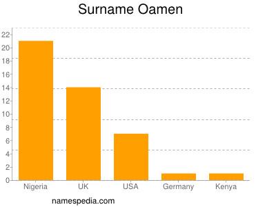Surname Oamen