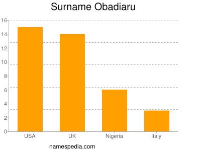 Surname Obadiaru
