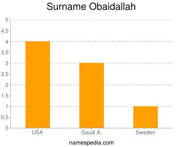 Surname Obaidallah