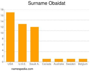 Surname Obaidat