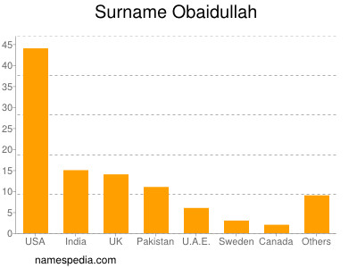 Surname Obaidullah