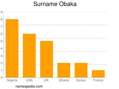 Surname Obaka
