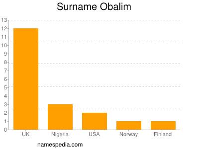 Surname Obalim