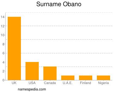 Surname Obano