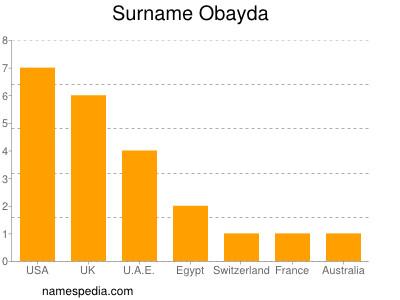 Surname Obayda