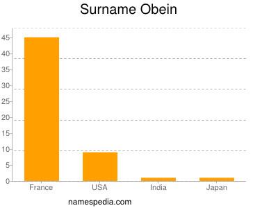 Surname Obein