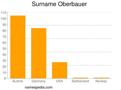 Surname Oberbauer