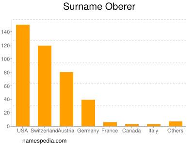Surname Oberer