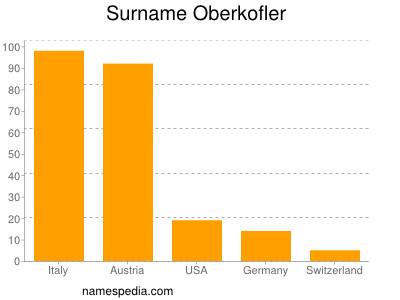 Surname Oberkofler