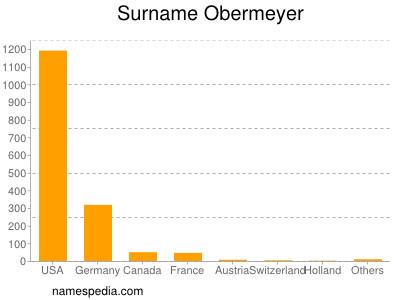 Surname Obermeyer