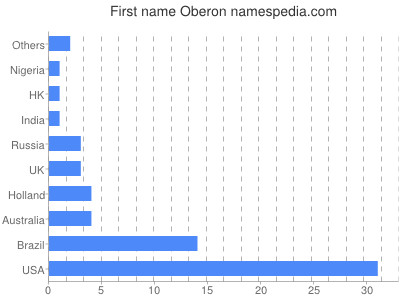 Given name Oberon