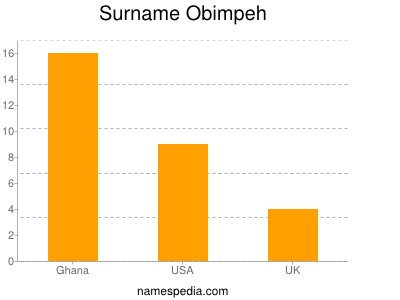 Surname Obimpeh