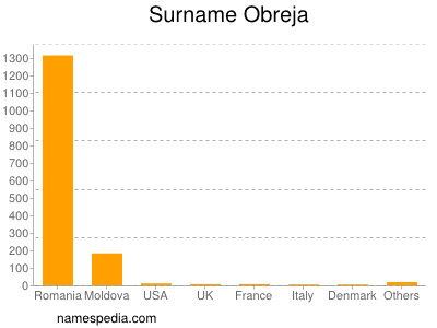 Familiennamen Obreja
