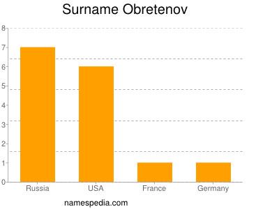 Surname Obretenov