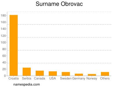 Surname Obrovac