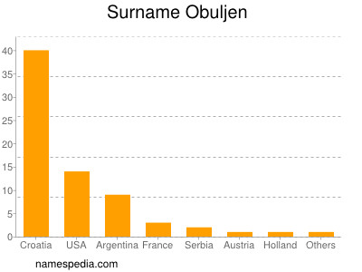 Surname Obuljen