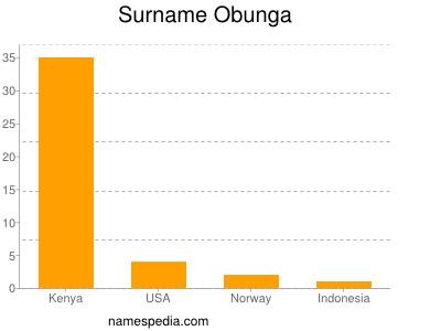 Surname Obunga