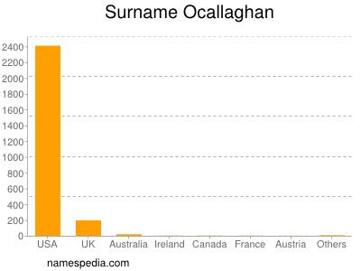 Surname Ocallaghan