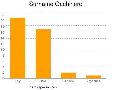 Surname Occhinero