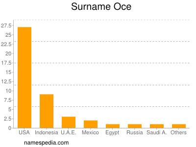 Surname Oce
