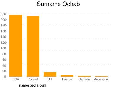 Surname Ochab
