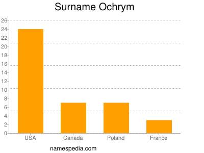 Surname Ochrym