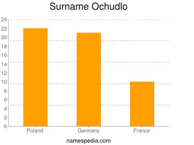 Surname Ochudlo