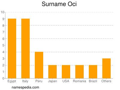 Surname Oci