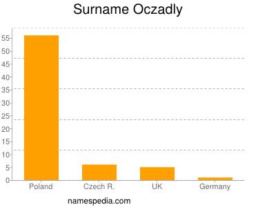 Surname Oczadly