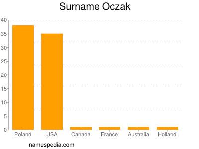 Surname Oczak