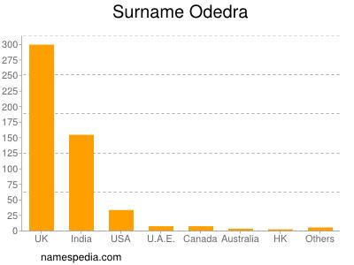 Familiennamen Odedra