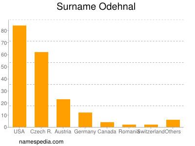 Surname Odehnal