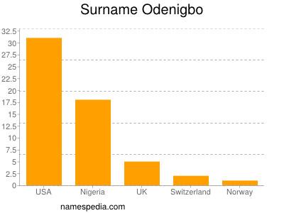 Surname Odenigbo