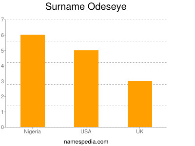 Surname Odeseye