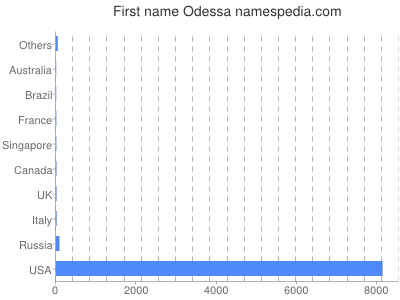 Given name Odessa