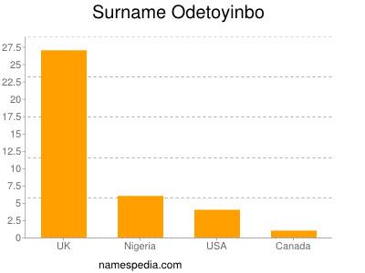 Surname Odetoyinbo