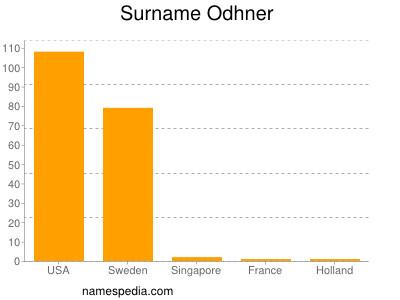 Surname Odhner