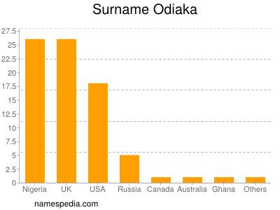 Surname Odiaka